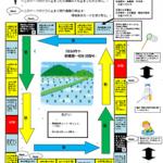 農業技術の歴史ゲーム「激走!稲作街道」